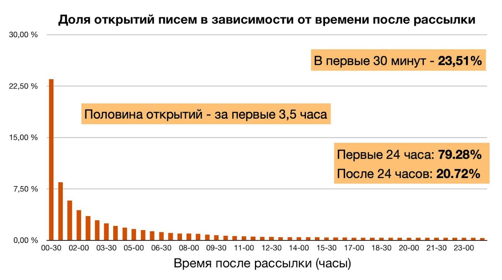 Статистика скорости открытий в 2019 году