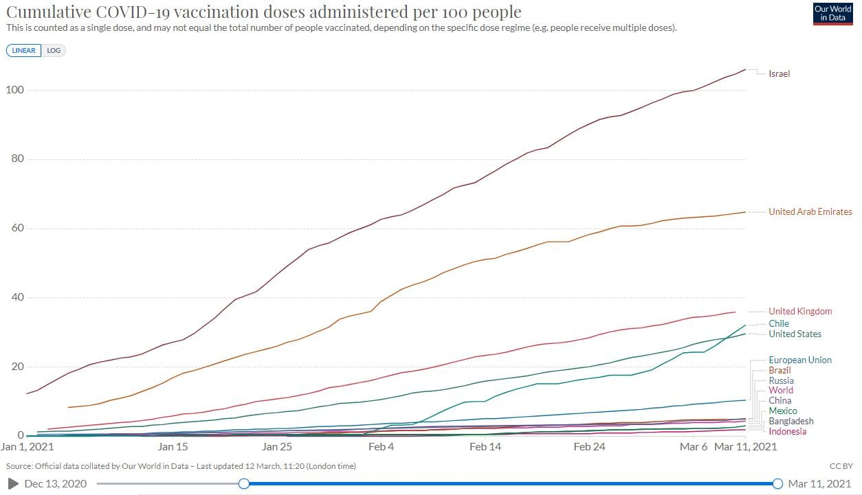 Vaccination progress in Chile