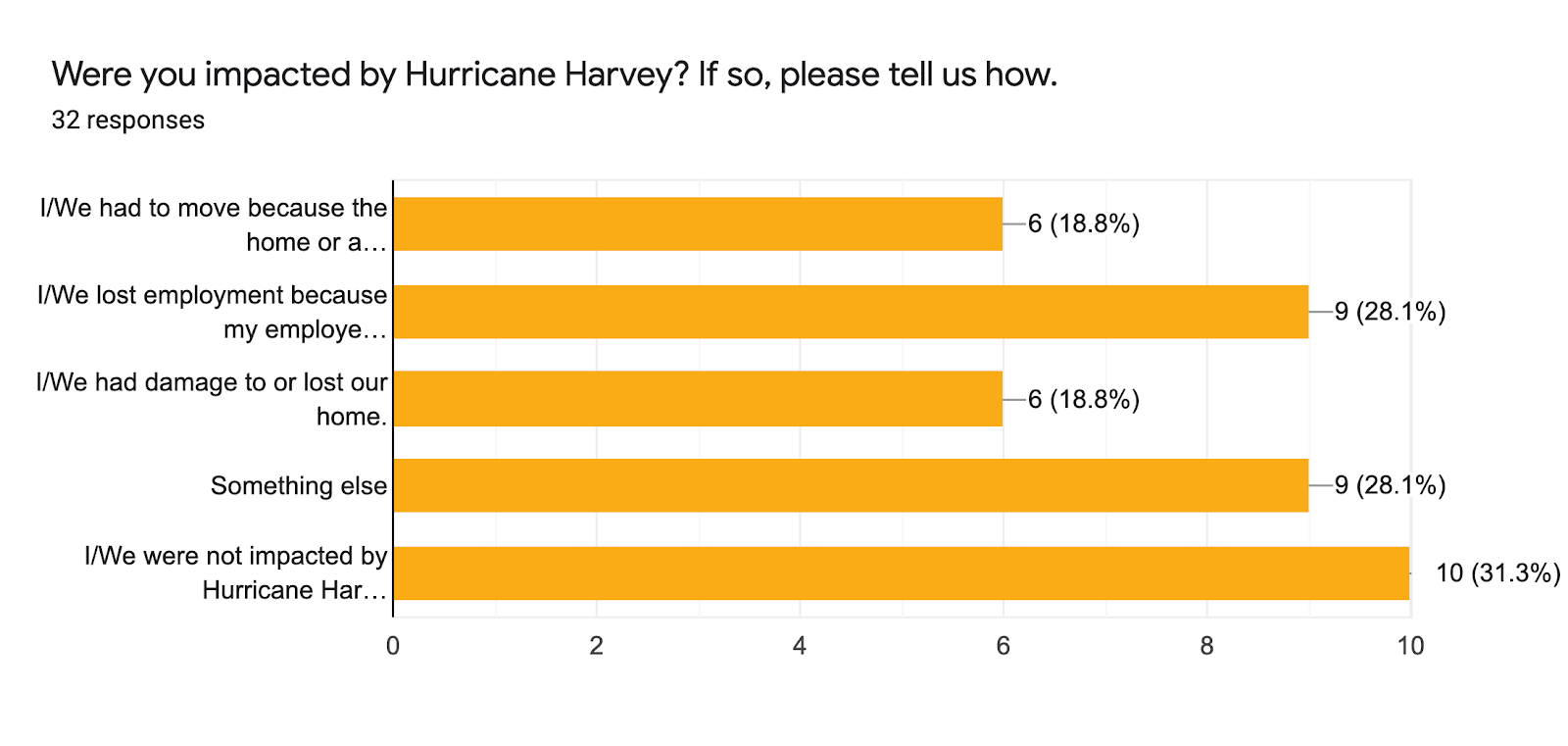 Forms response chart. Question title: Were you impacted by Hurricane Harvey? If so, please tell us how.. Number of responses: 32 responses.