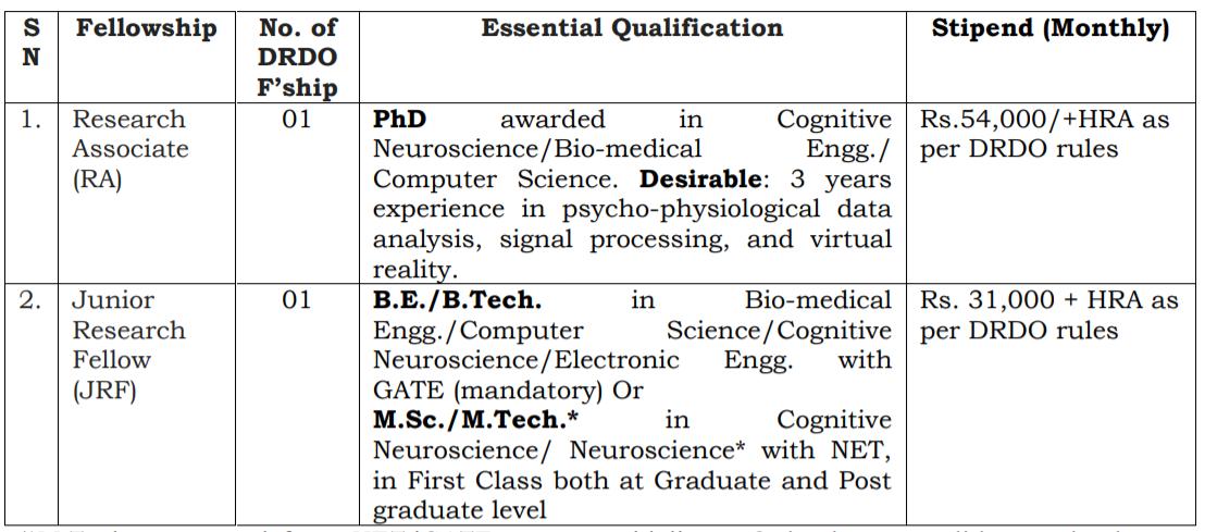 DRDO Recruitment 2020 - Apply for Researcher job 2