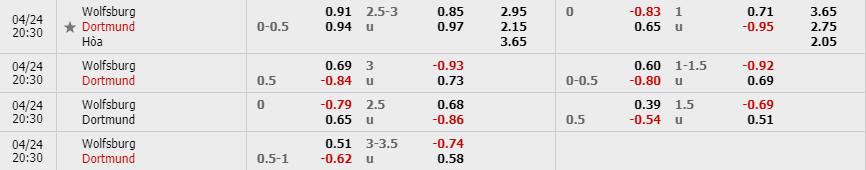 Tỷ lệ kèo Wolfsburg vs Borussia Dortmund theo nhà cái W88