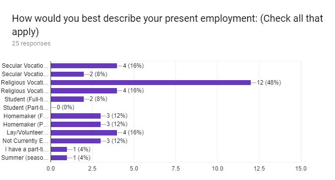 Forms response chart. Question title: How would you best describe your present employment: (Check all that apply). Number of responses: 25 responses.