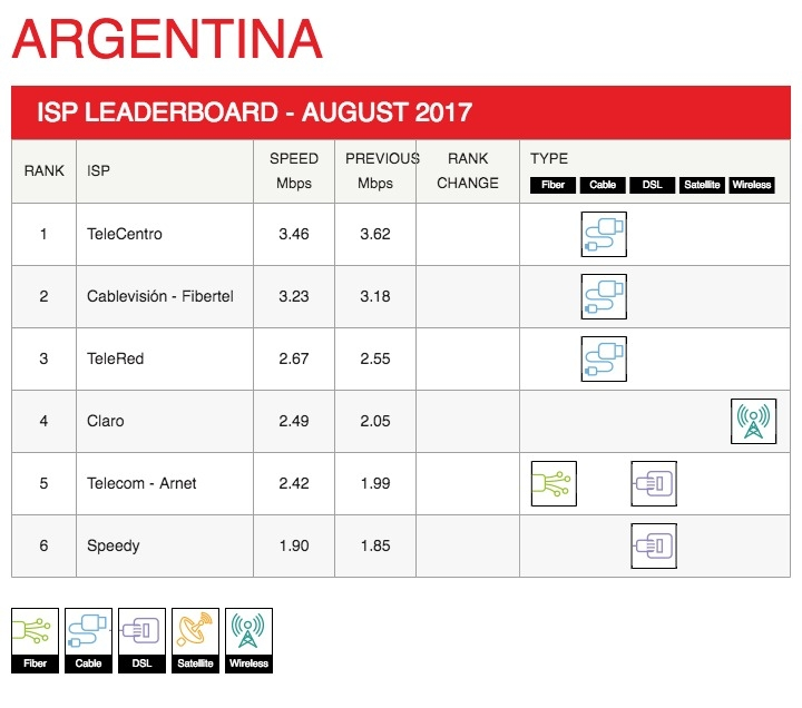 Netflix ISP Speed Index for August 2017