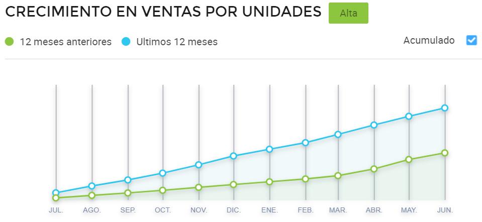 Gráfico comparativo de ventas en Mercado Libre Brasil de ropa para bebés en Brasil