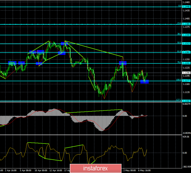 Analysis of EUR/USD divergence on May 8. The euro is trying to find growth factors