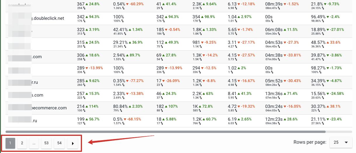 Analytics and traffic pagination