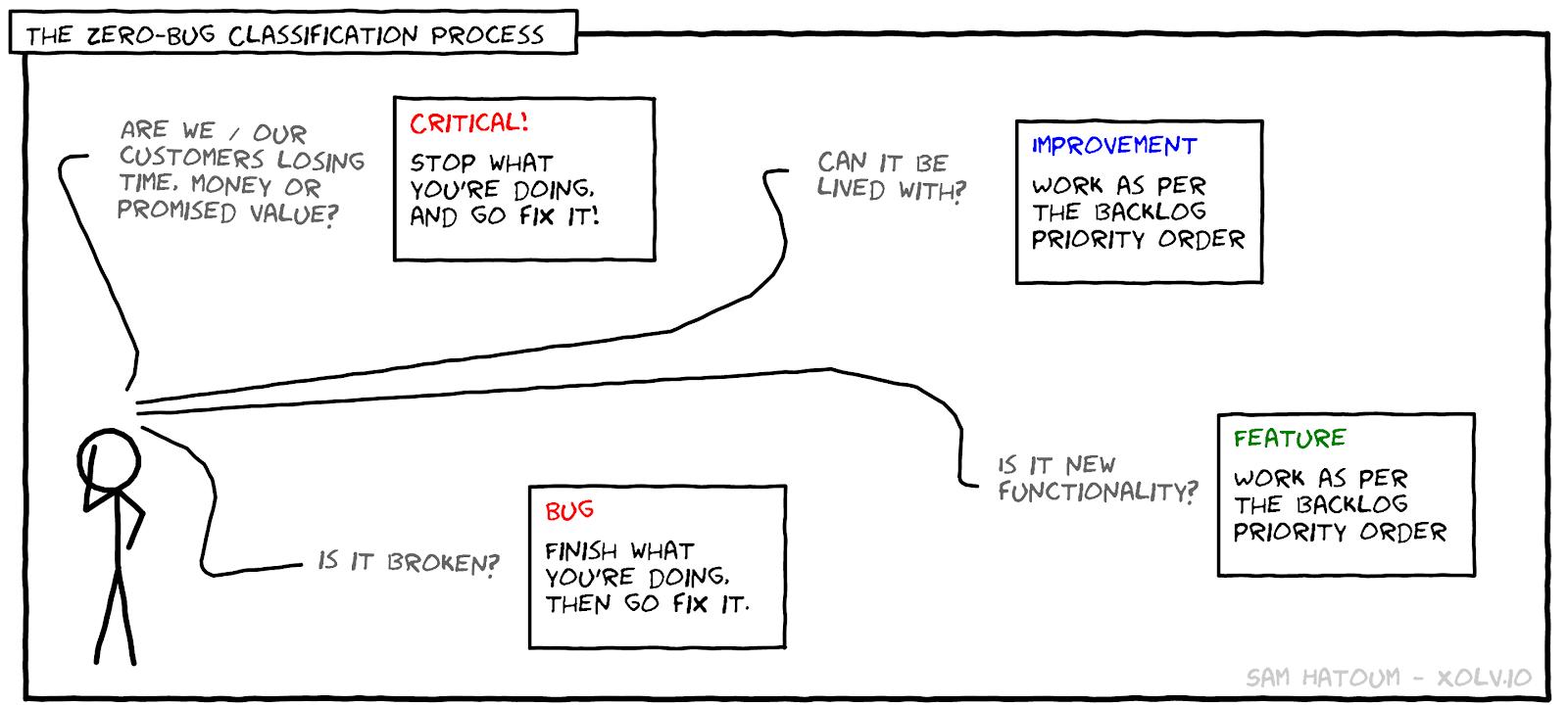 zero-bug-policy