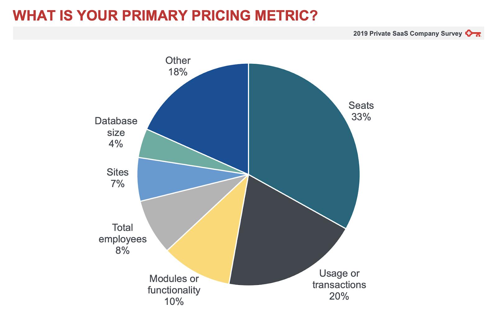 Value Metric des start-ups SaaS