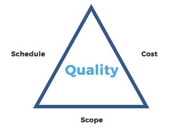 quality triangle.png