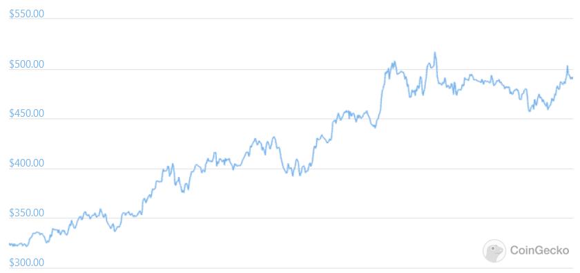 مخطط سعر عملة بينانس لمدة 30 يومًا.