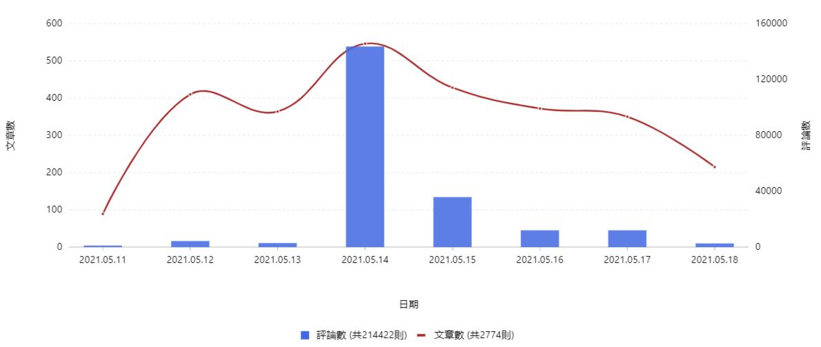 新冠肺炎「社交距離APP」網路社群聲量趨勢圖
