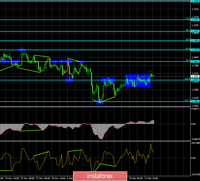 Analysis of GBP / USD Divergences for December 26th. The pound closed above side range