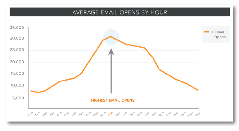 average email opens by hour