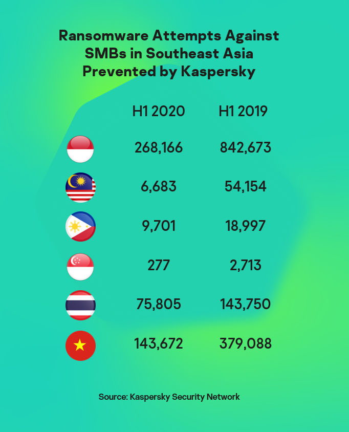 Quality over Quantity: Ransomware attacks vs Southeast Asian SMEs decline in first half of 2020 1
