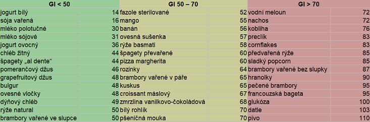 hodnoty glykemického indexu různých potravin