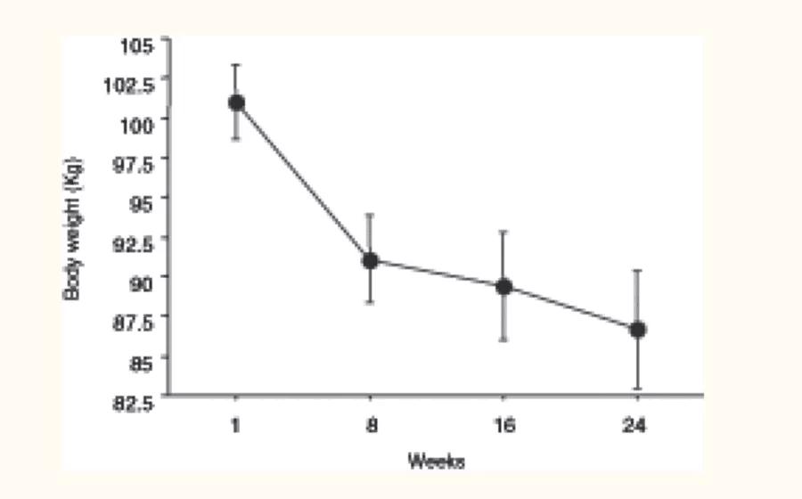 جدول يظهر متى تظهر نتائج الكيتو دايت ومعدل نزول الوزن في الكيتو دايت
