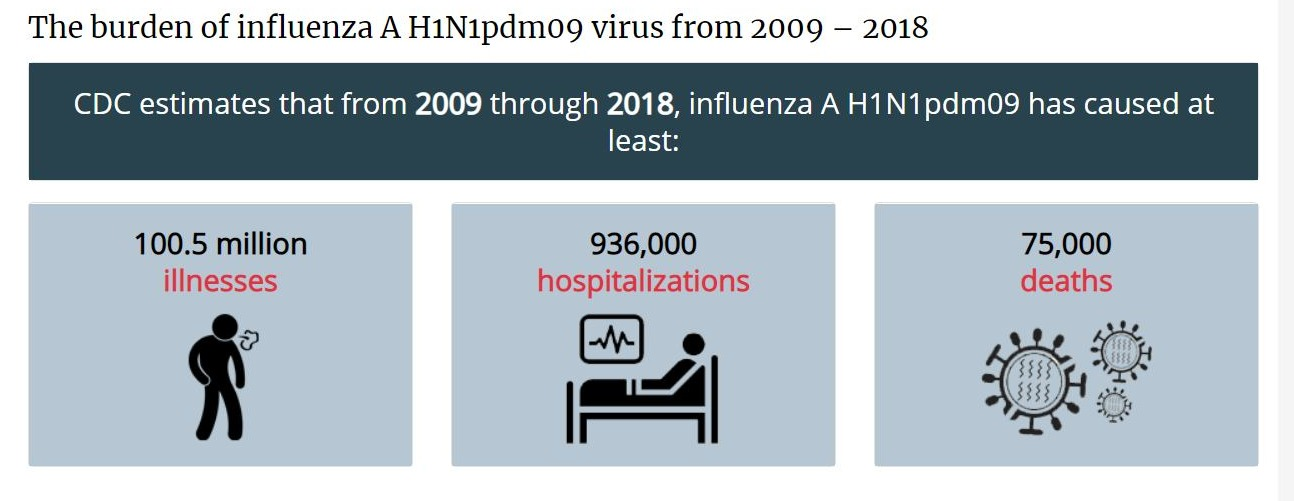 The burden of influenza A H1N1pdm09 virus from 2009 – 2018