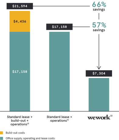 Graph from p129 of the WeWork S-1 illustrating that a company can expect to save 57%-66% per employee compared to a standard lease.