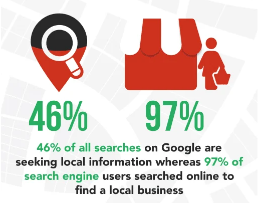 46% of all searches on Google are seeking local information.