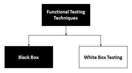 What is Functional Testing? Methods of Functional Testing.