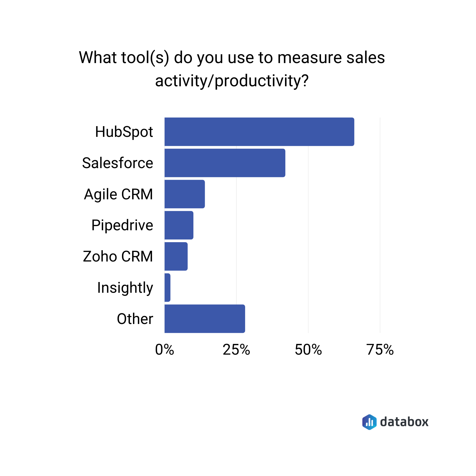 what tools do you use to measure sales activity