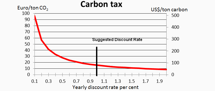 concept and importance of carbon taxes Thus the main advantages of a tradeable carbon credit over a carbon tax are argued to be:  as the concept of a carbon project has  important for any carbon.