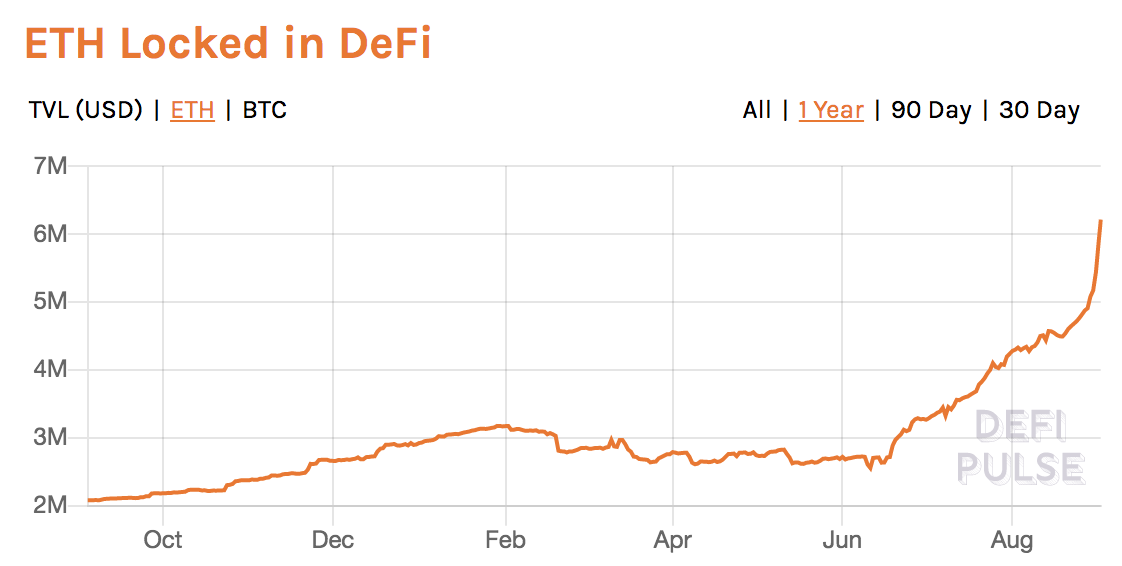 DeFi's TVL in ETH terms