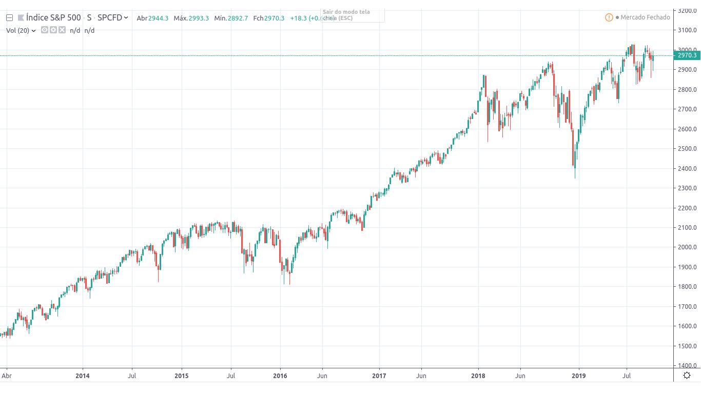 Rendimento S&P 500 — Últimos 5 anos