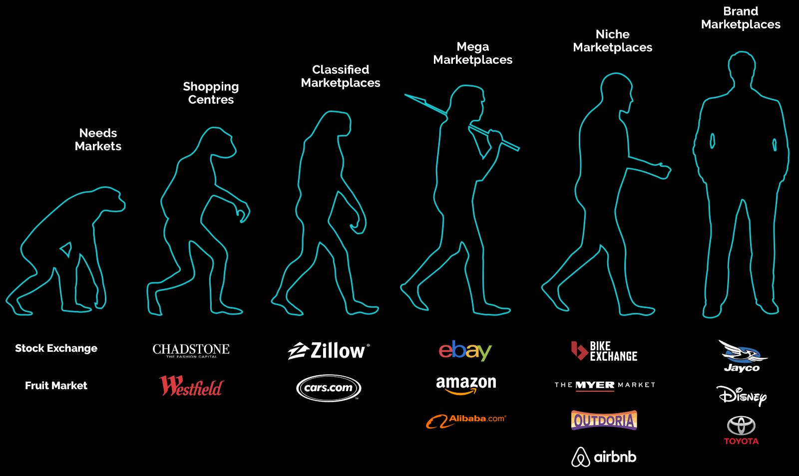 Evolution of online marketplace platforms - Yelo