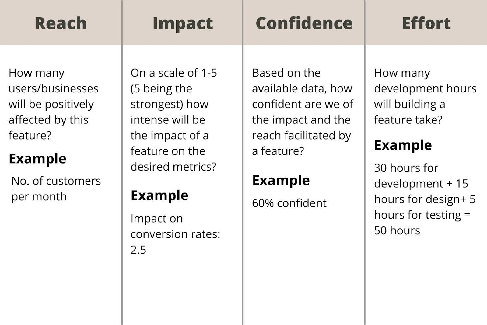 feature prioritization framework