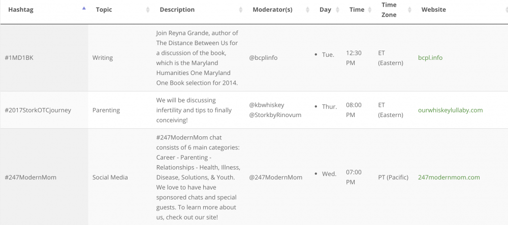 Get involved with Twitter chats