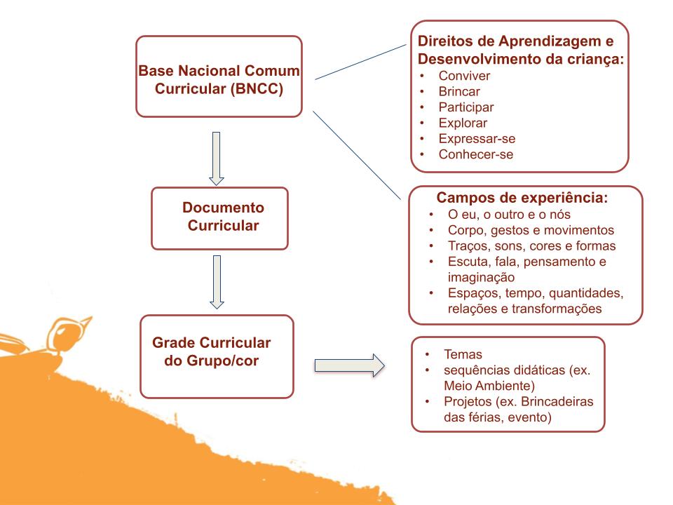 A imagem mostra infográfico sobre implementação da BNCC apresentado nas reuniões com as famílias.