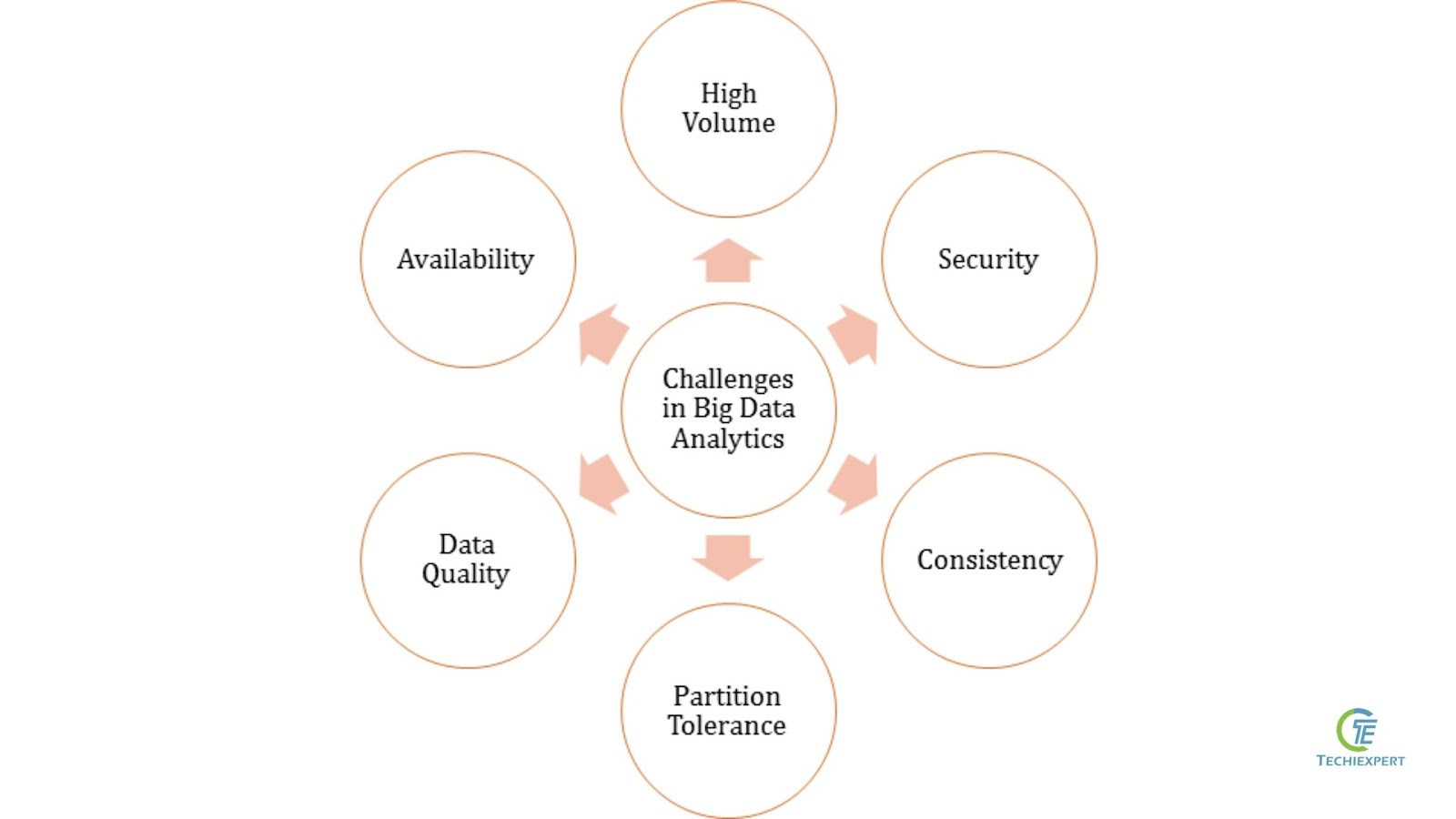 challenges of big data analysis