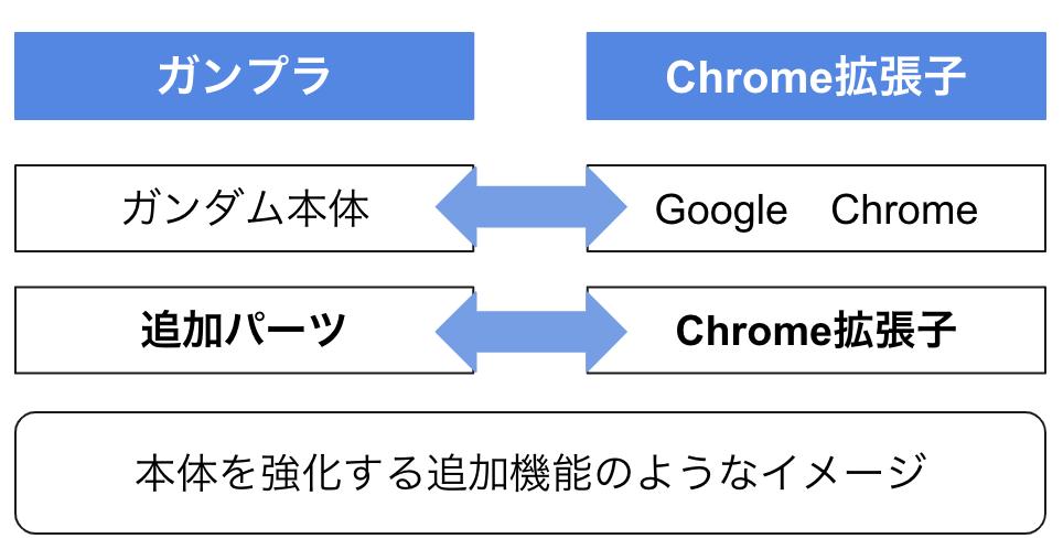 Google Chrome拡張子