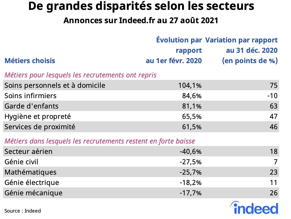 Le tableau illustre les disparités entre secteurs dans les annonces sur Indeed.fr au 27 août 2021.