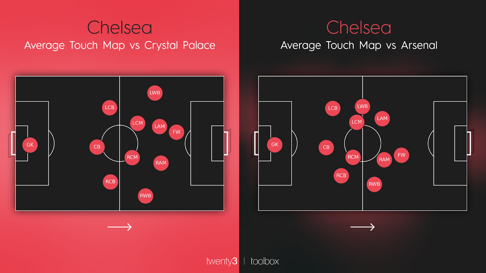 Chelsea's average position map against Crystal Palace compared to their average touch map against Arsenal with Romelu Lukaku leading the line