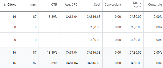 Cost per conversion analytics/ google ads