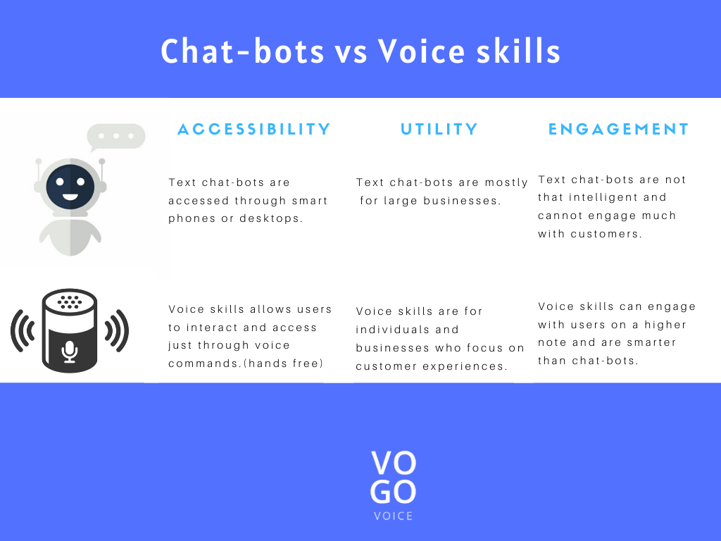 chatbots and voice skills