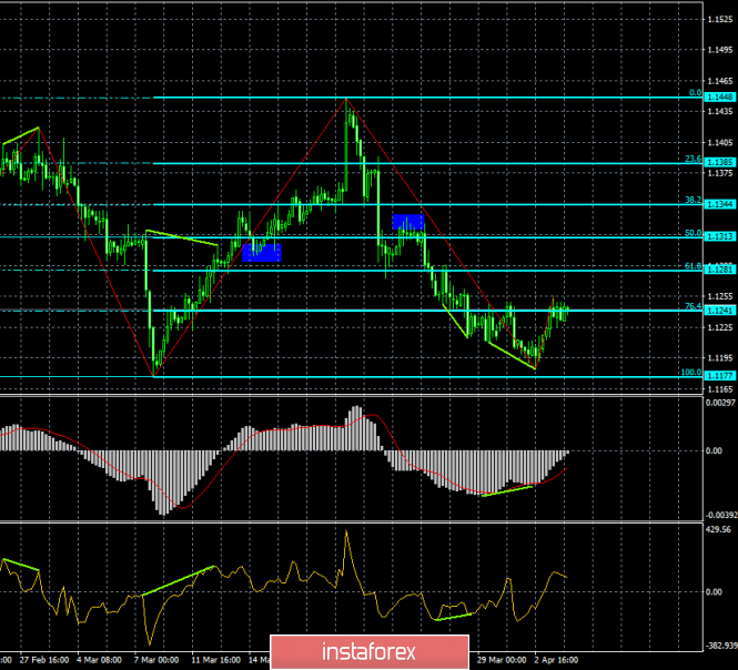 Analysis of EUR/USD divergence for April 4. The euro bounced off its lows
