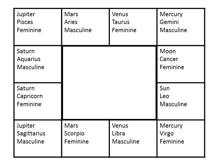 South Node Vedic Astrology