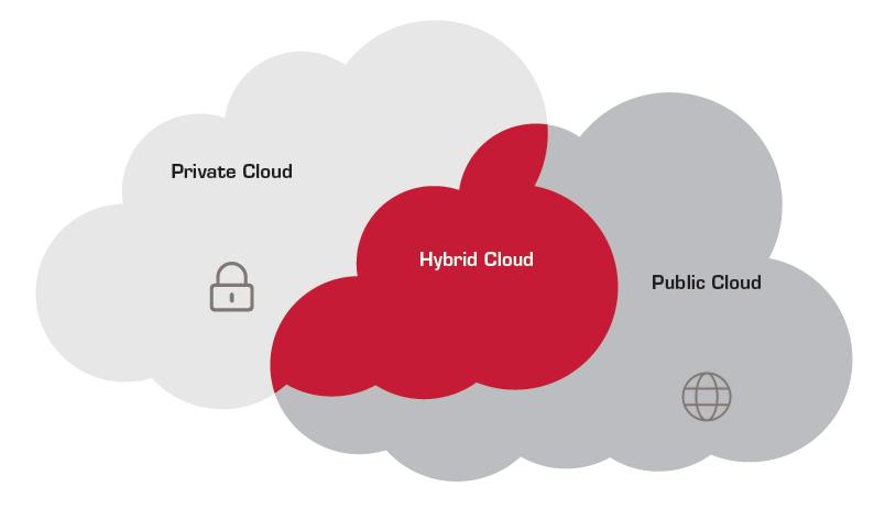 Практика использования гибридных облаков