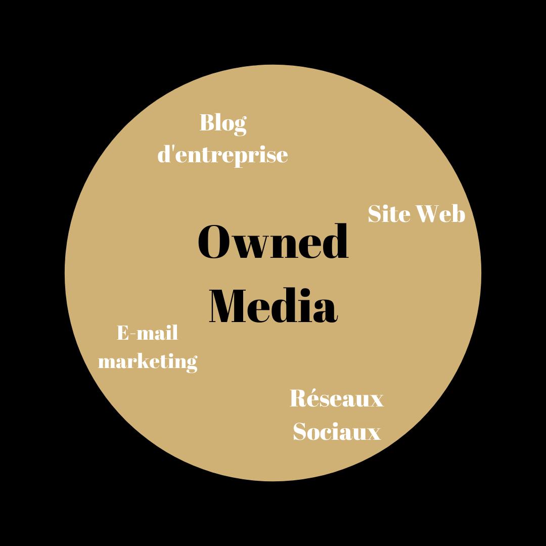 Schéma du Owned Media : Un des leviers du Webmarketing avec approfondissement des notions Blog, E-mail marketing, site web et réseaux sociaux