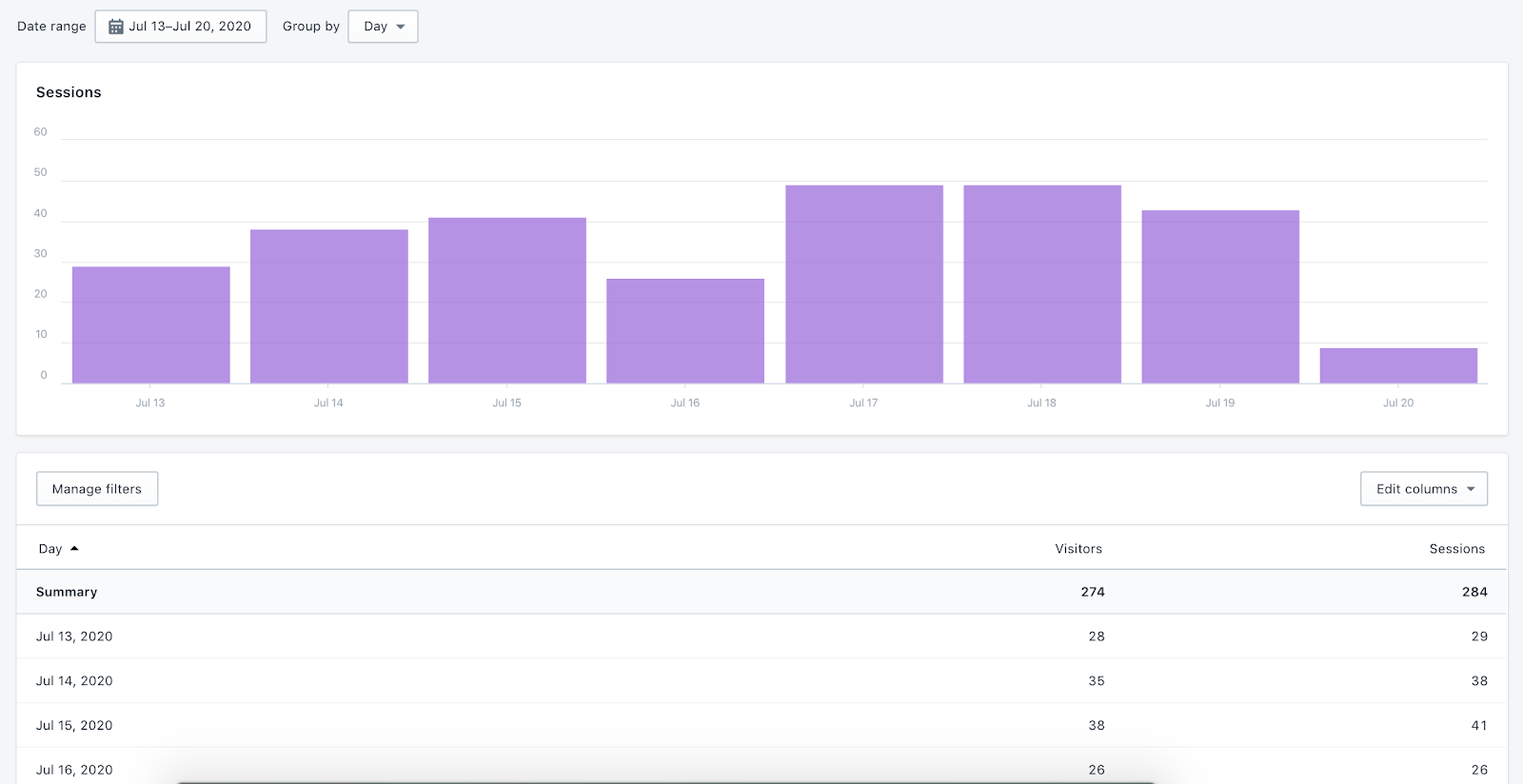 Sessions over time report in Shopify