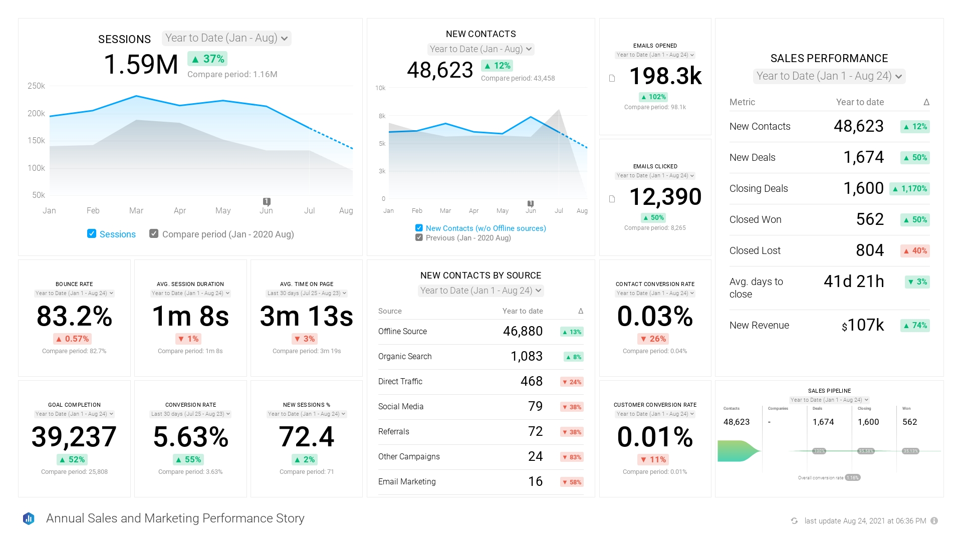 Sales and Marketing Annual Review dashboard example