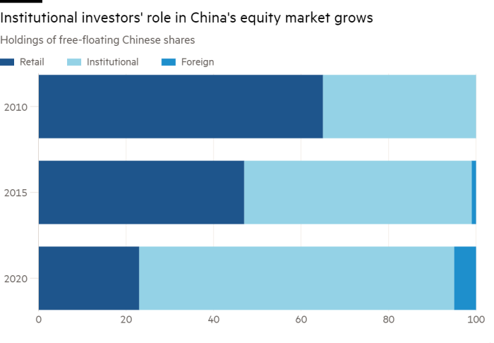 Стоит ли инвестировать в китайский фондовый рынок? Топ-5 акций китайских компаний