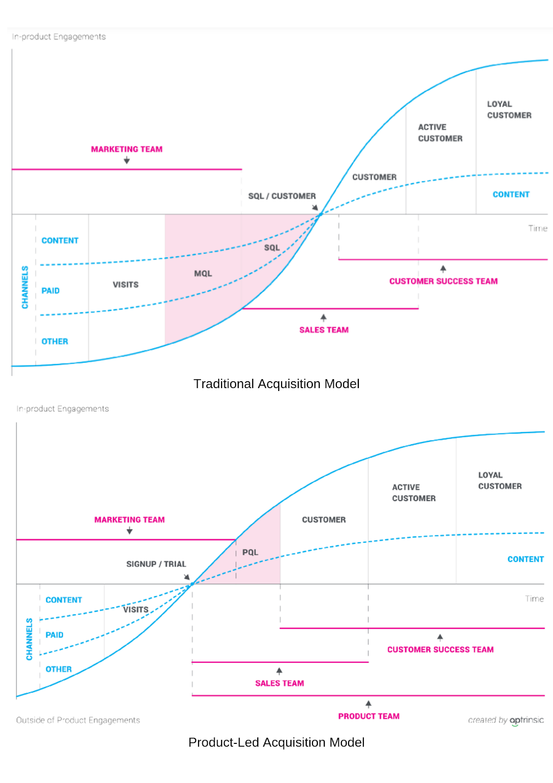 traditional versus product-led acquisition model.