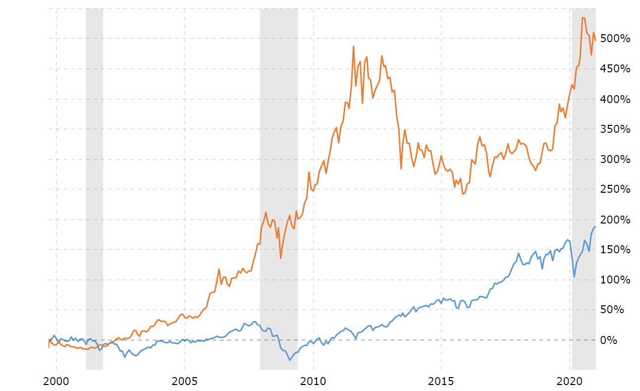 Hiệu suất giá vàng và chỉ số Công nghiệp Dow Jones từ năm 2000 – 2020