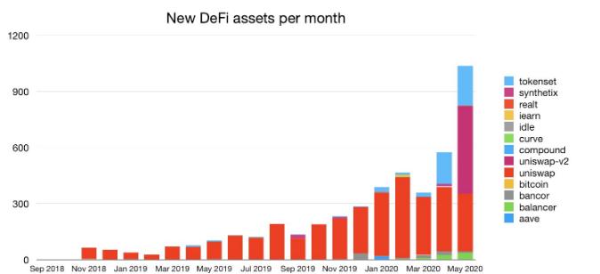 Nuevos activos DeFi por mes. Fuente: Evgeny Yurtaev, fundador de Zerion DeFi