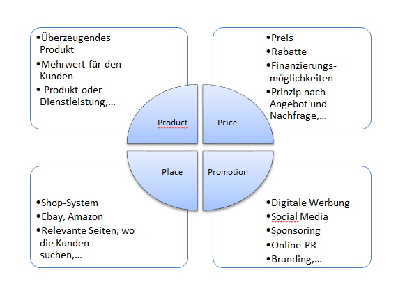 4P-Modell im Online Marketing