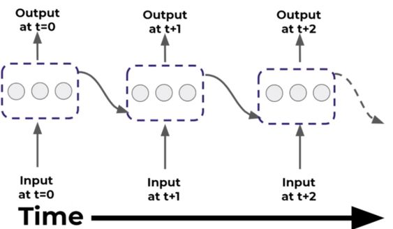 What are Recurrent Neural Networks